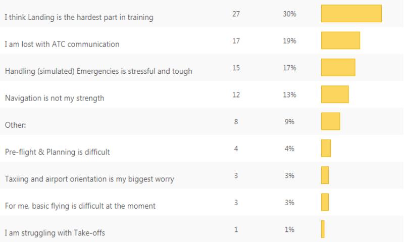 Survey-results-hardest-part-of-pilot-training